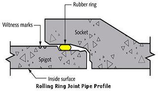 RING JOINT CEMENT PIPE PROFILE